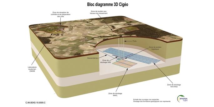 Projet-Cigeo-de-stockage-de-dechets-radioactifs-en-couche-geologique-profonde_thumb_684_342.jpg